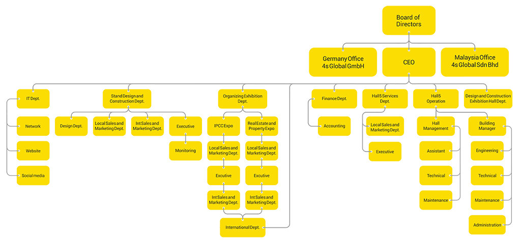 Banian Omid Co. Organization Chart and Sections